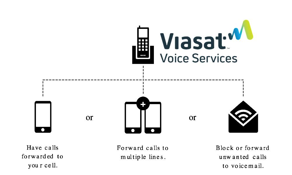Viasat Voice Home Phone Find Me - Follow - Me Chart